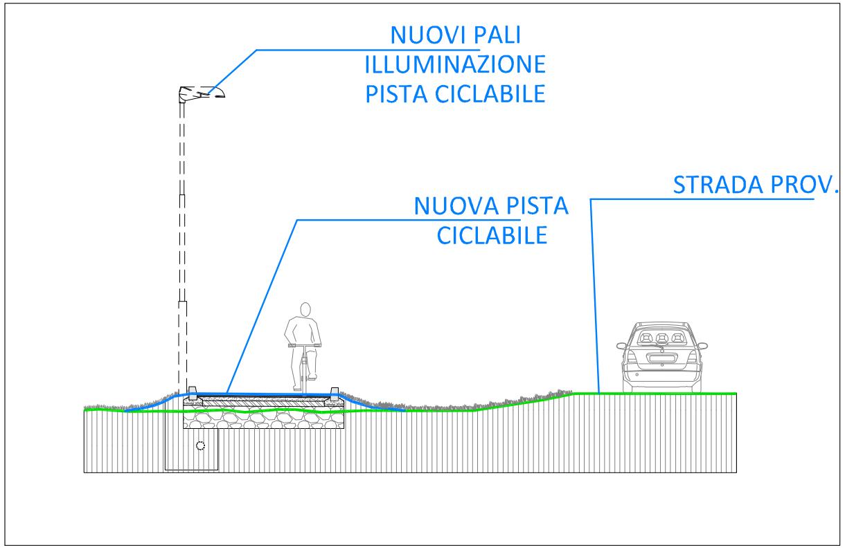 sezione pista CICLABILE